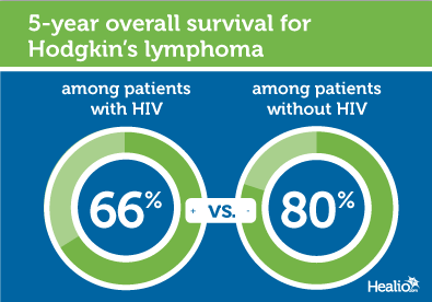 5-year overall survival for Hodgkin's lymphoma