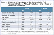 Medications Approved for Chronic Weight Management: Effects on Blood Pressure, Pulse, and Other Elements of the Cardiovascular System