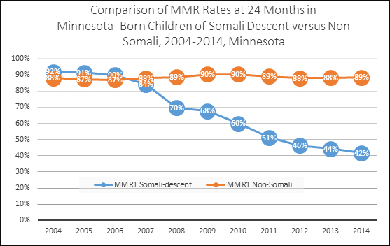 Graph showing decline in measles vaccination