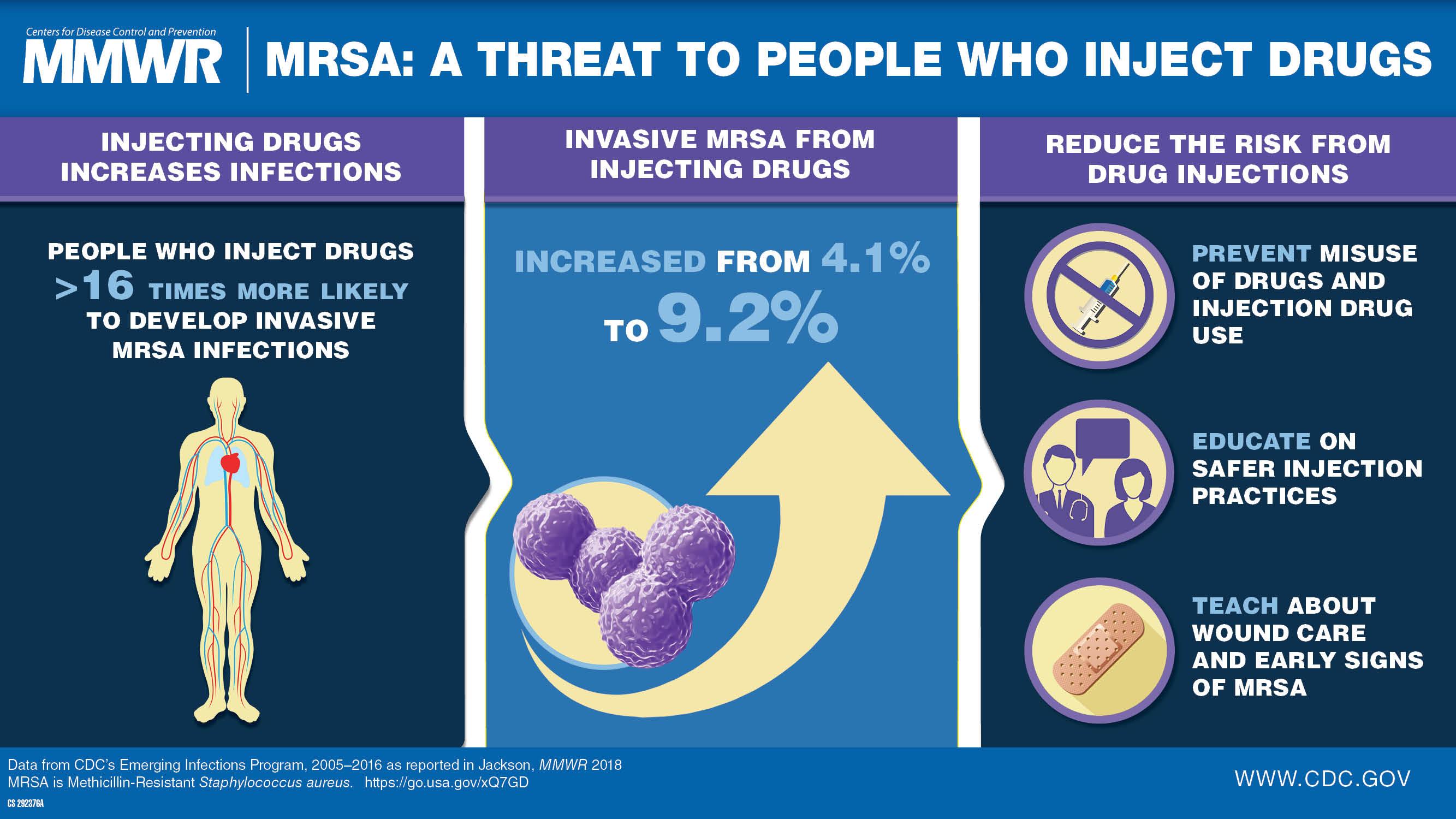Image of MRSA infographic