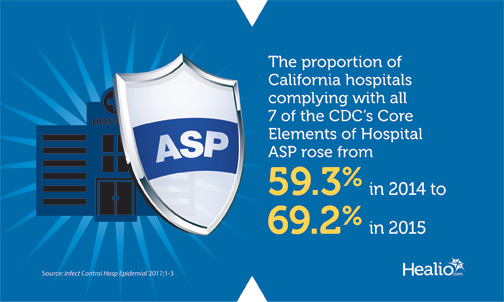 Infographic showing the proportion of California hospitals complying with all 7 of the CDC's core elements of hospital ASPs rose from 2014 to 2015.