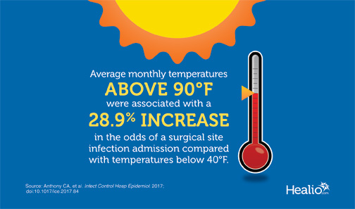 Infographic shows that surgical site infections rose by 28.9% in months when the average monthly temperature exceeded 90 degrees.