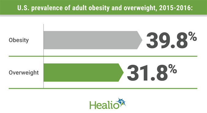 U.S. prevalence of adult obesity and overweight, 2015-2016