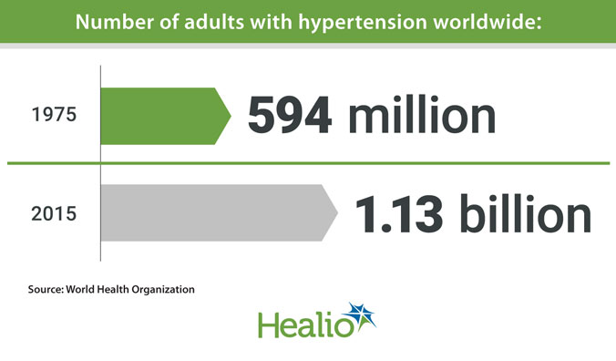 Number of adults with hypertension worldwide