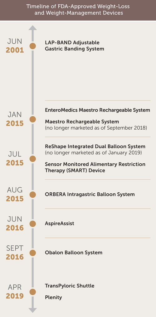 Timeline of FDA-Approved Weight-Loss and Weight-Management Devices