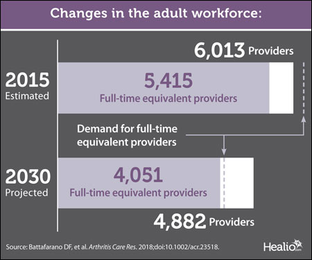 Workforce changes graphic