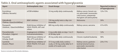 Table 2. Oral antineoplastic agents associated with hyperglycemia