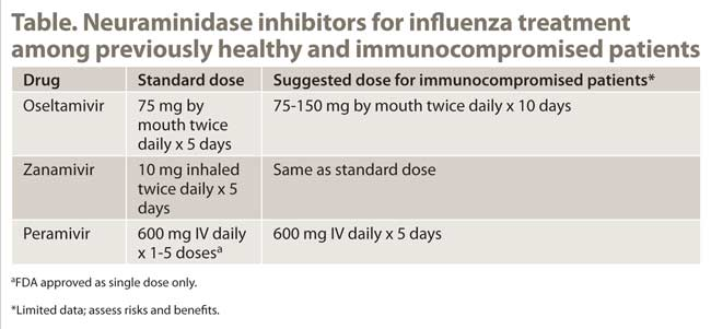 Table. Neuraminidase inhibitors for influenza treatment  among previously healthy and immunocompromised patients