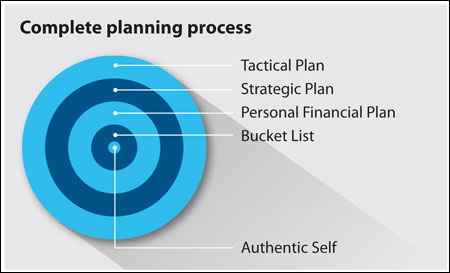 Complete planning process