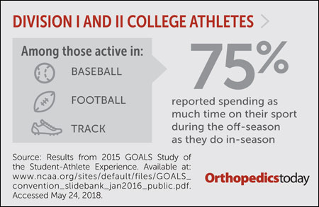 College athletes graphic