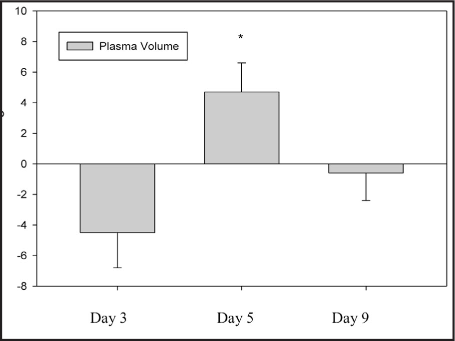 Percent Change in Plasma Volume from Baseline on Days 3, 5, and 9. *Significantly Different from Day 3 (P < .01).