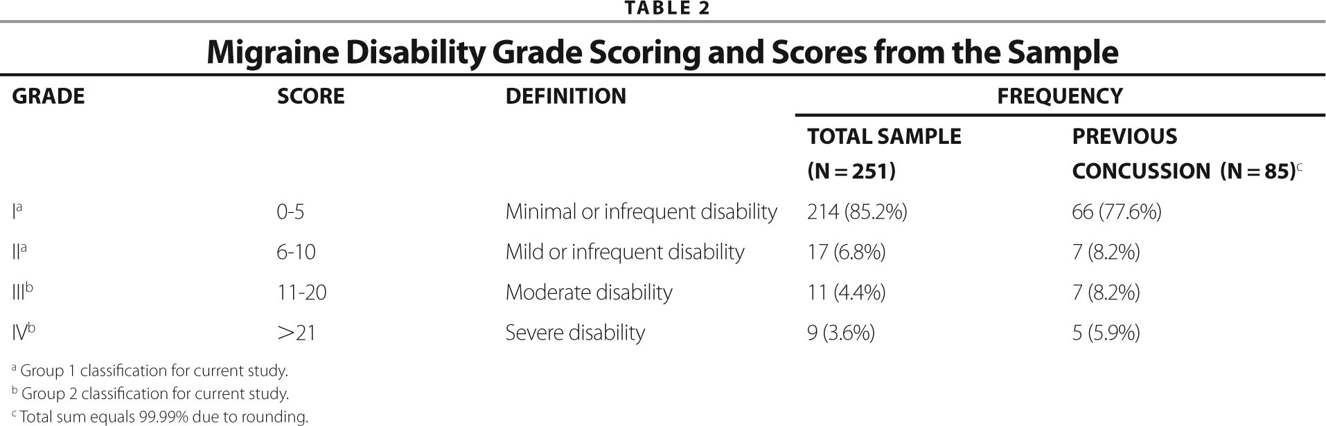 Migraine Disability Grade Scoring and Scores from the Sample