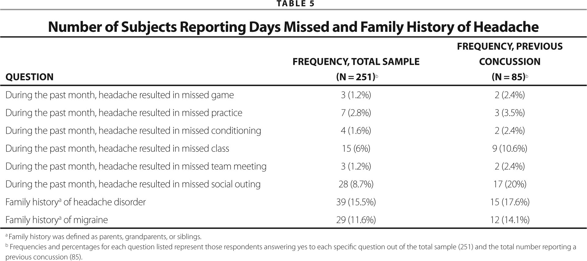 Number of Subjects Reporting Days Missed and Family History of Headache