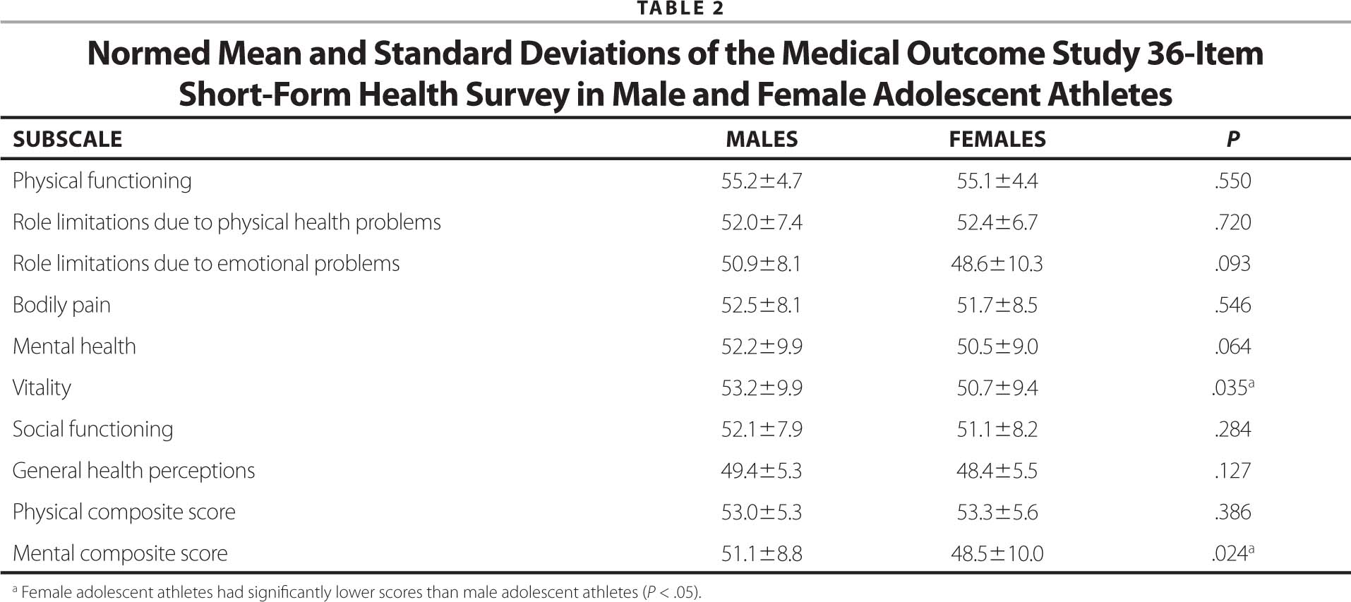 Normed Mean and Standard Deviations of the Medical Outcome Study 36-Item Short-Form Health Survey in Male and Female Adolescent Athletes