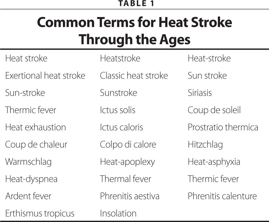 Common Terms for Heat Stroke Through the Ages