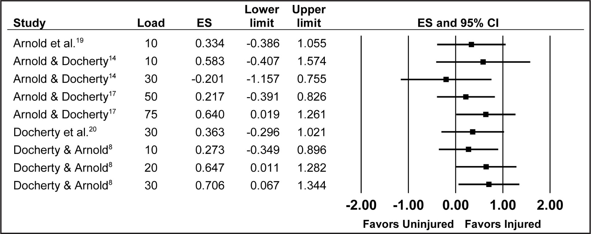 Forest Plot of Ipsilateral Variable Error. Abbreviations: ES, Effect Size; CI, Confidence Interval.