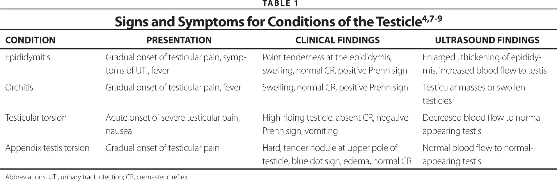 testicular torsion treatment. signs and symptoms for conditions of the testicle4,7\u20139 testicular torsion treatment t