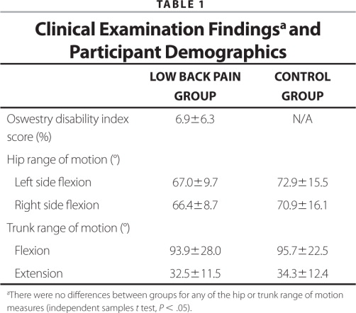 Clinical Examination Findingsa and Participant Demographics