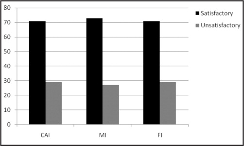Understanding of Chronic Ankle Instability (CAI), Functional Instability (FI), and Mechanical Instability (MI). (Percent of Participant Responses.)