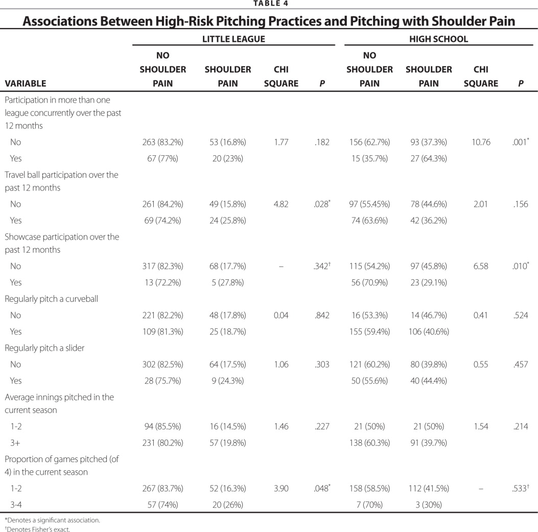 pitching practices and self reported injuries among youth baseball