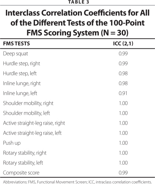Interclass Correlation Coefficients for All of the Different Tests of the 100-Point FMS Scoring System (N = 30)