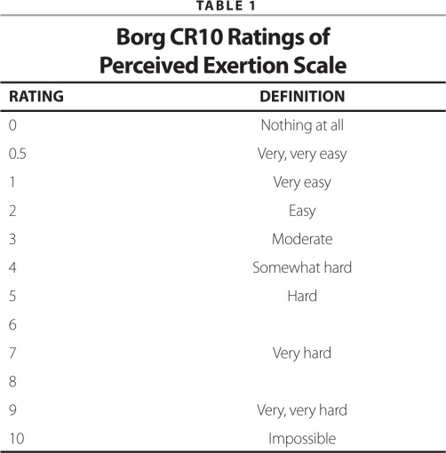 Borg CR10 Ratings of Perceived Exertion Scale
