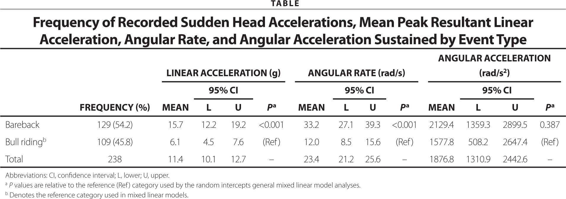 Frequency of Recorded Sudden Head Accelerations, Mean Peak Resultant Linear Acceleration, Angular Rate, and Angular Acceleration Sustained by Event Type