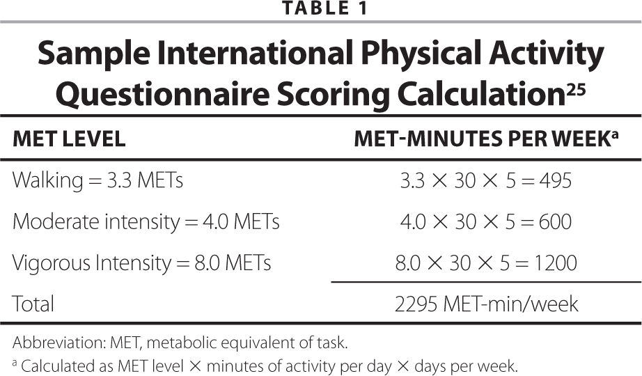 Sample International Physical Activity Questionnaire Scoring Calculation25