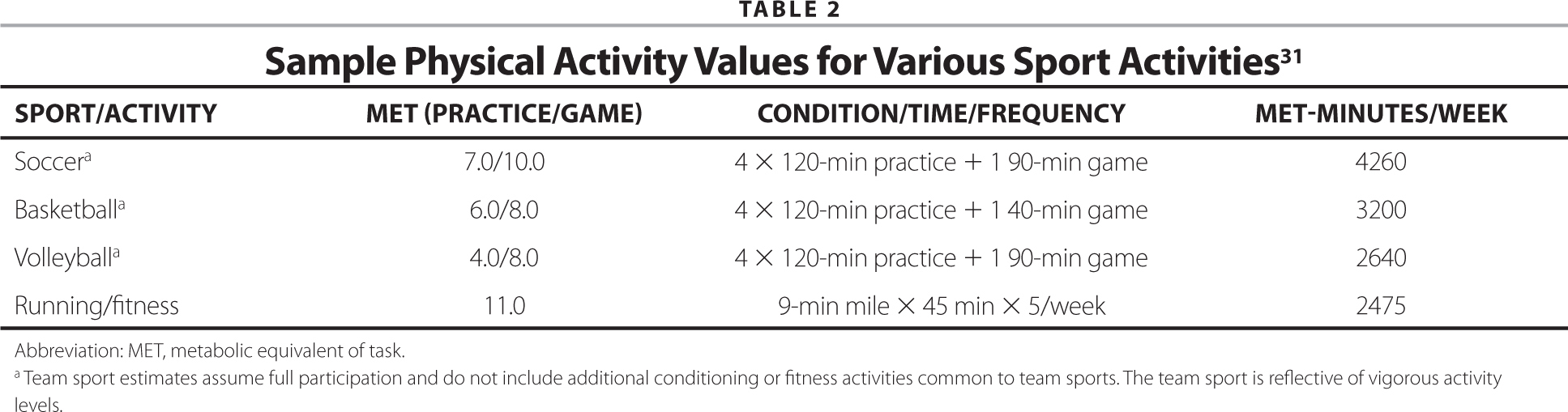 Sample Physical Activity Values for Various Sport Activities31