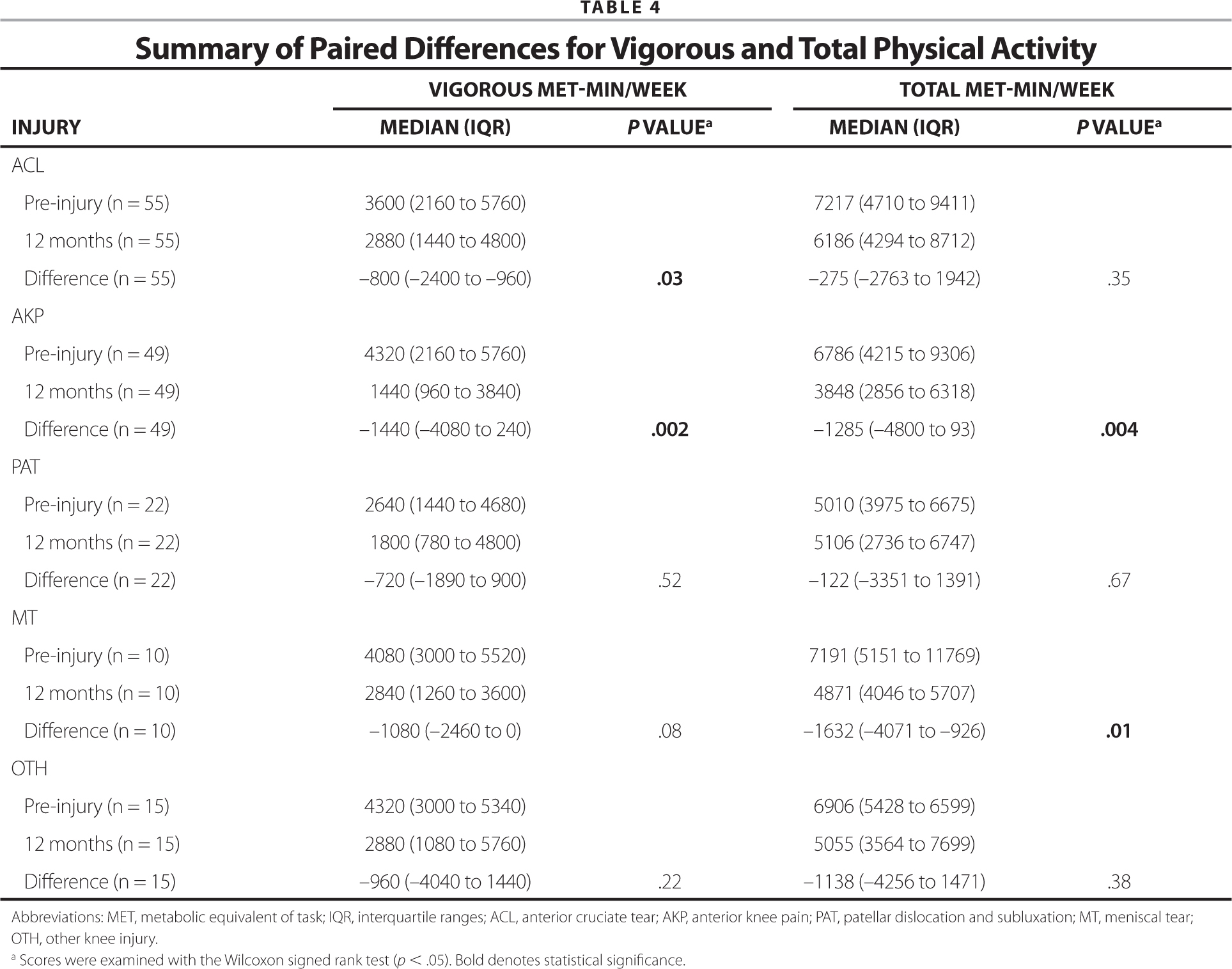 Summary of Paired Differences for Vigorous and Total Physical Activity