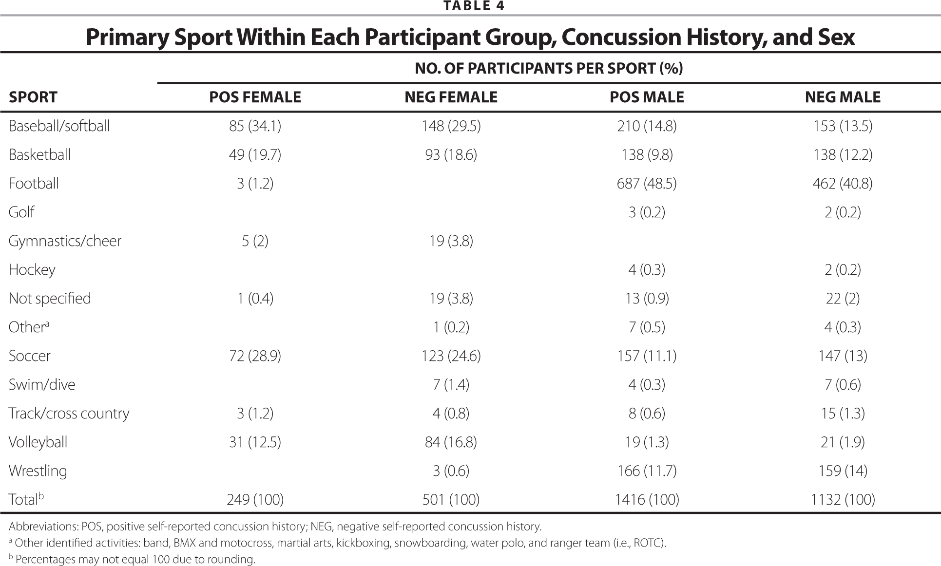Primary Sport Within Each Participant Group, Concussion History, and Sex