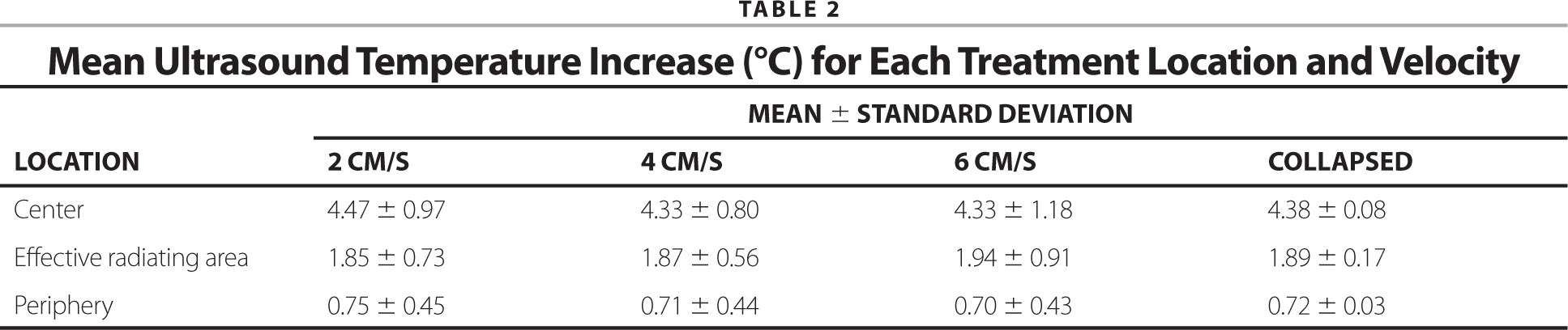 Mean Ultrasound Temperature Increase (°C) for Each Treatment Location and Velocity
