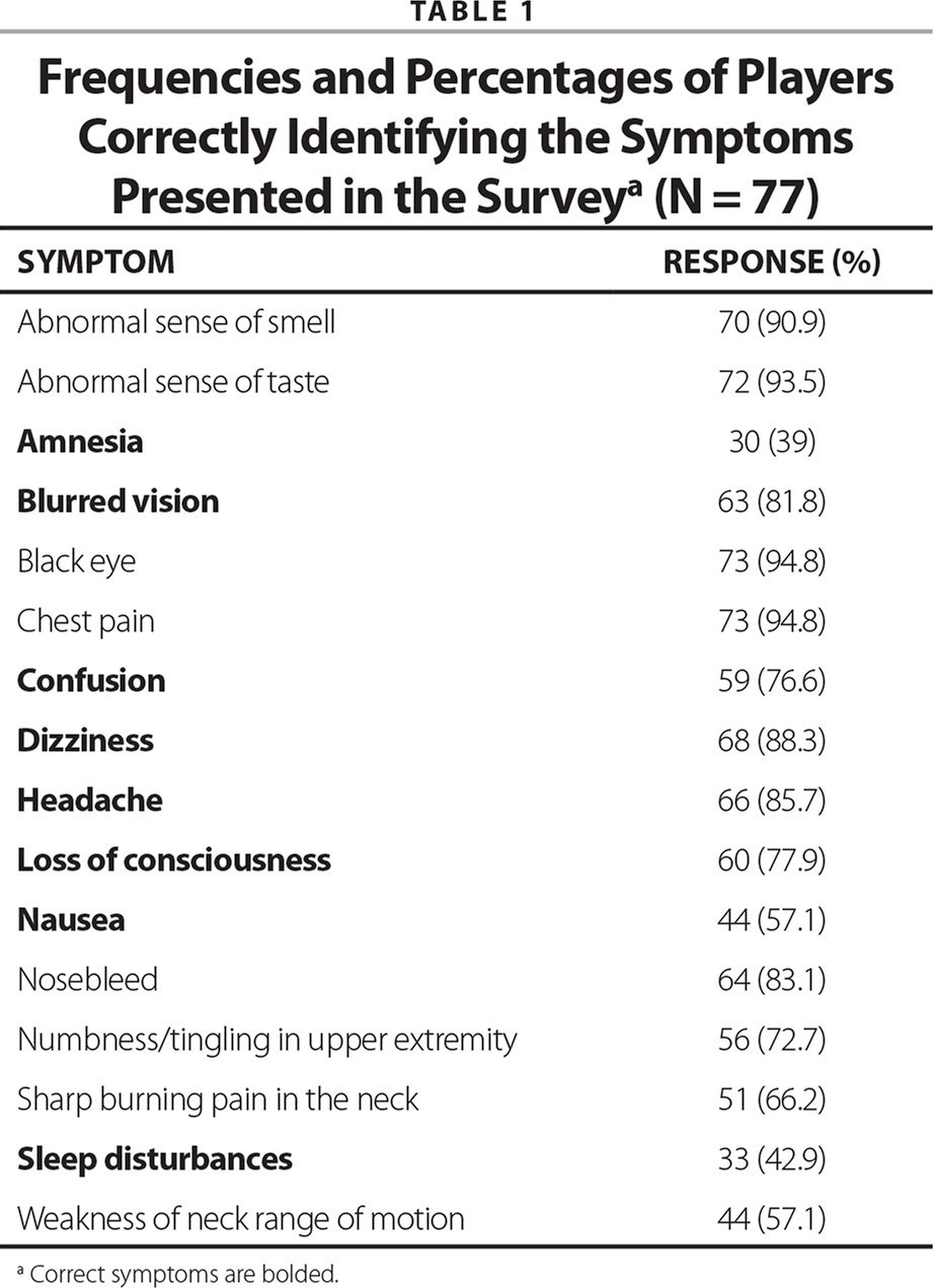 Frequencies and Percentages of Players Correctly Identifying the Symptoms Presented in the Surveya (N = 77)