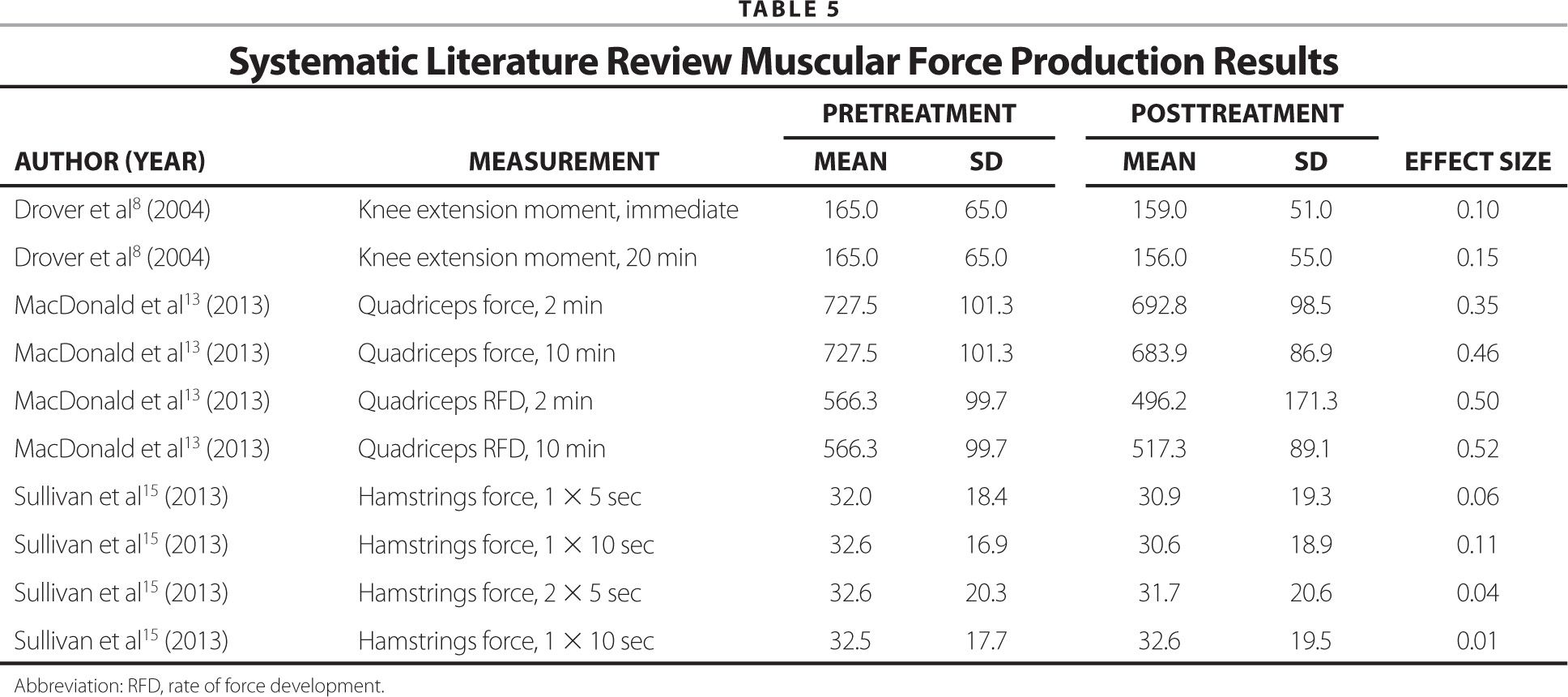Systematic Literature Review Muscular Force Production Results