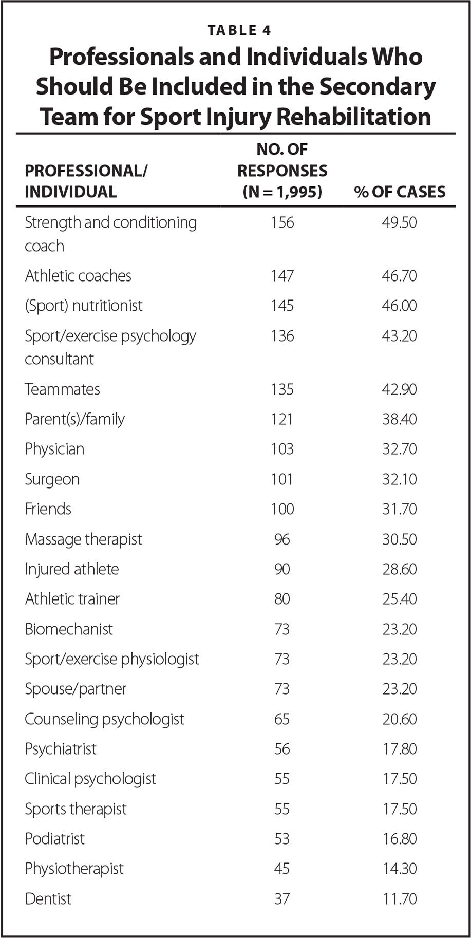 Professionals and Individuals Who Should Be Included in the Secondary Team for Sport Injury Rehabilitation