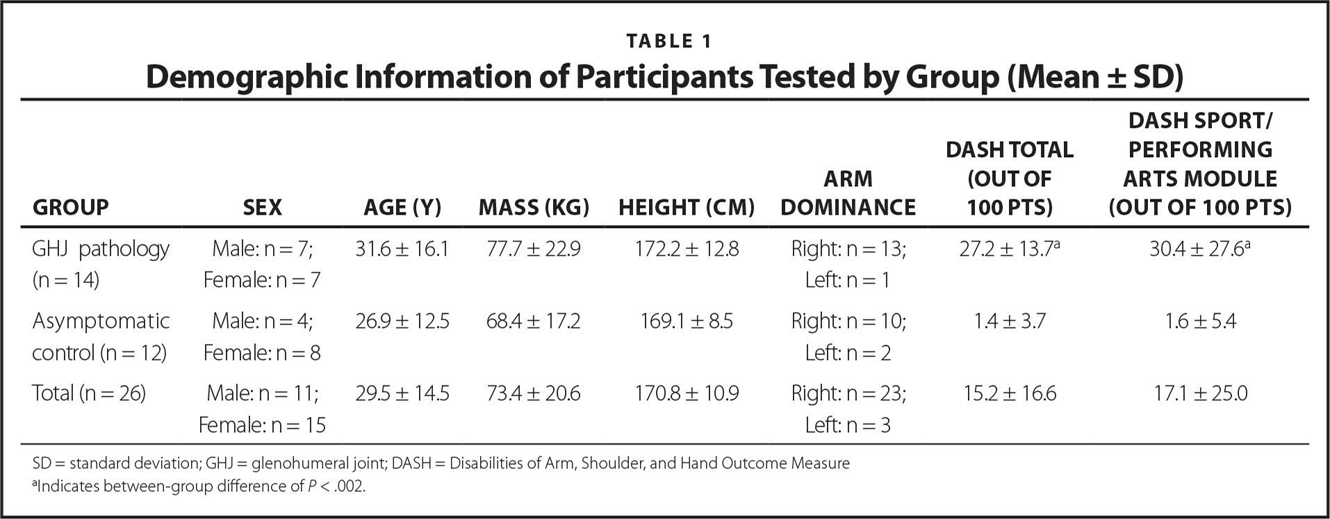 Demographic Information of Participants Tested by Group (Mean ± SD)