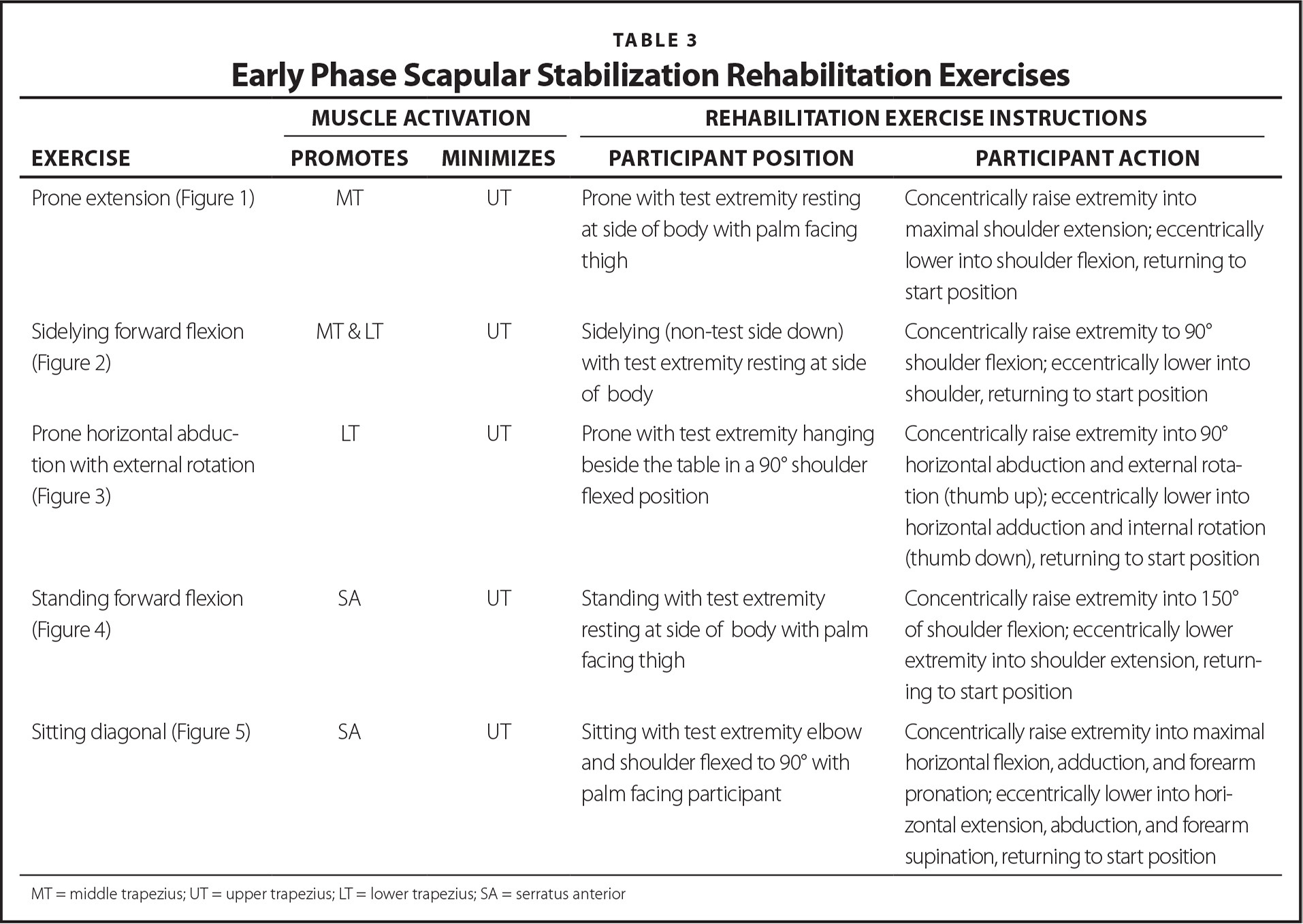 Early Phase Scapular Stabilization Rehabilitation Exercises