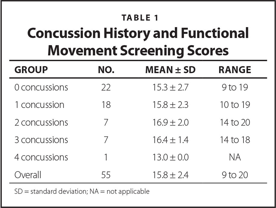 Concussion History and Functional Movement Screening Scores