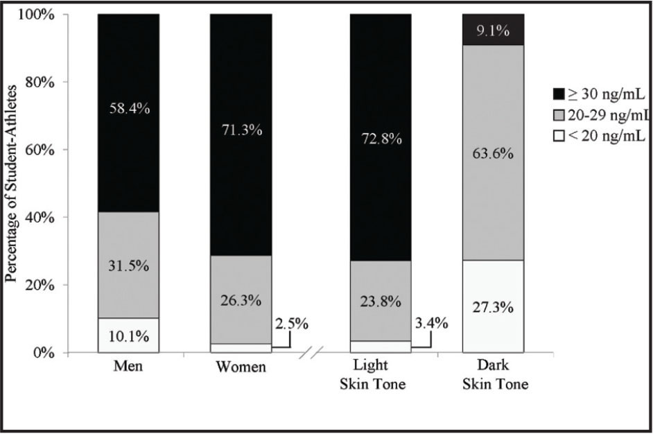 Vitamin D status of incoming student-athletes in their first year of eligibility during the fall season, by gender and skin tone. Vitamin D status varied significantly by gender (χ2 (2, n = 169) = 6.2, P = .045) and by skin tone (χ2 (2, n = 169) = 36.9, P < .001).