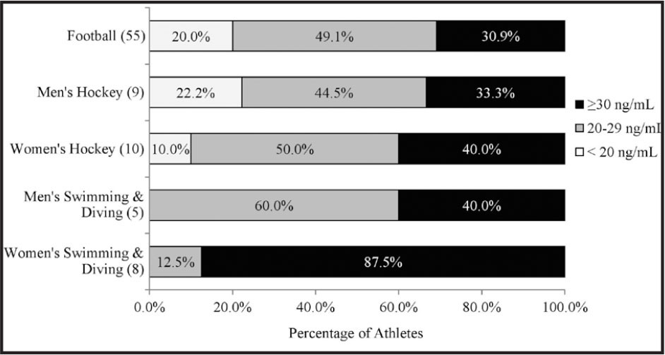 Vitamin D status of non-first year returners screened between March and April. Number of student-athletes is provided in parentheses.