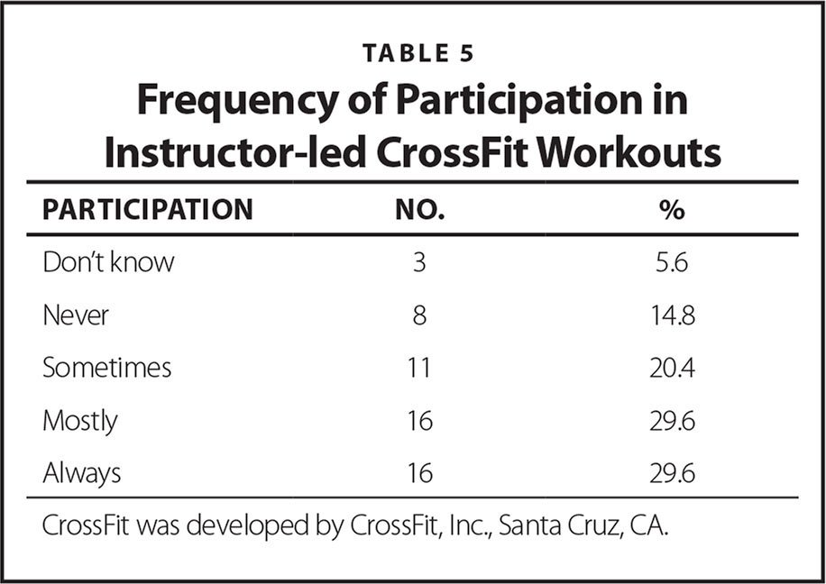 Frequency of Participation in Instructor-led CrossFit Workouts