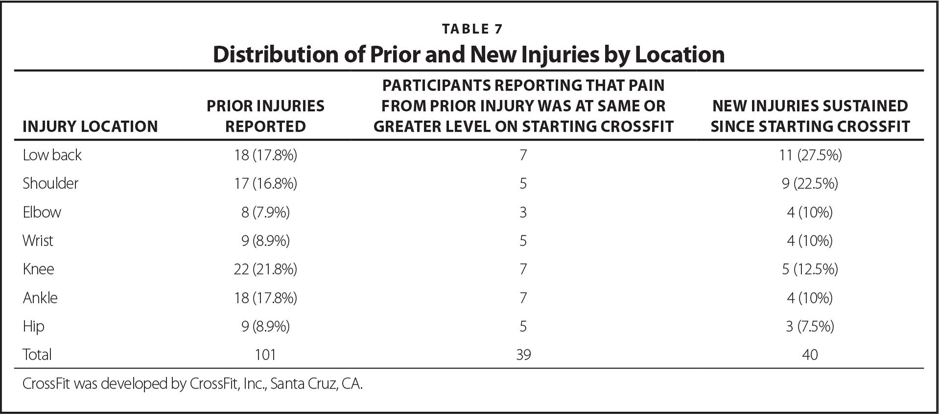 Distribution of Prior and New Injuries by Location