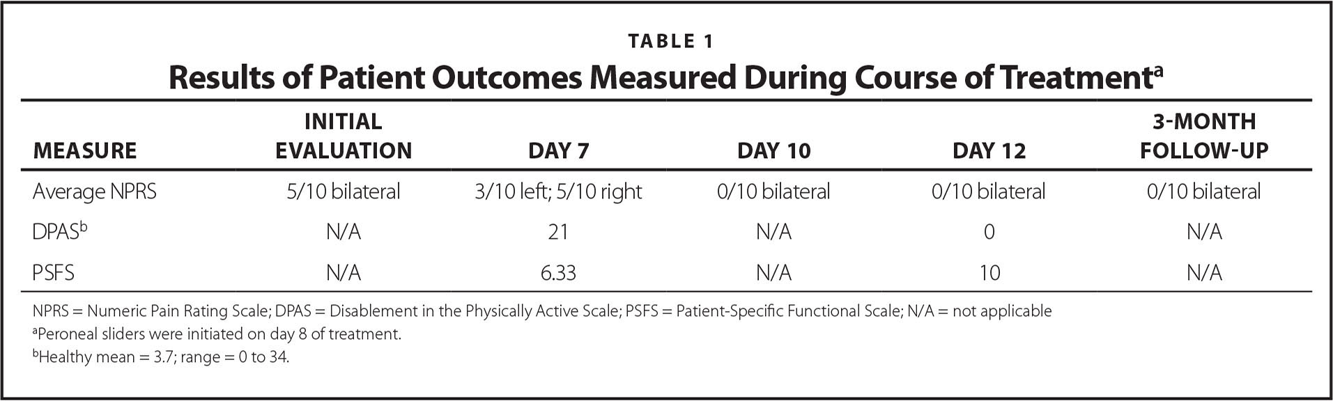 Results of Patient Outcomes Measured During Course of Treatmenta