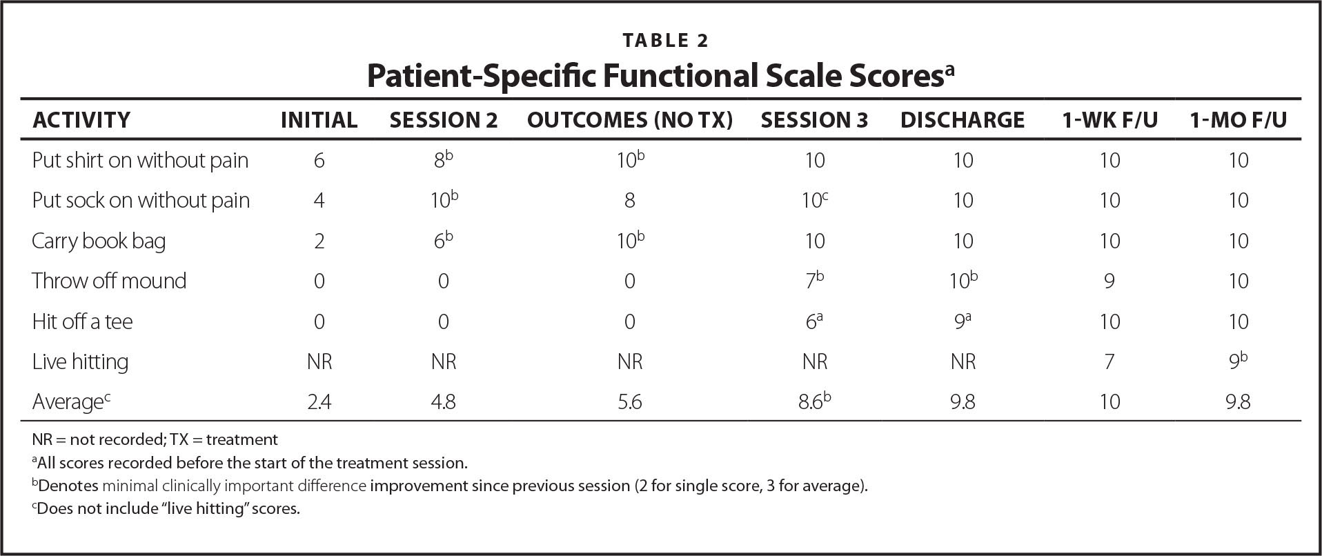 Patient-Specific Functional Scale Scores     a