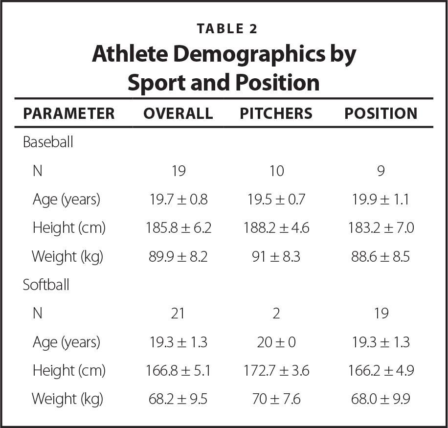 Athlete Demographics by Sport and Position