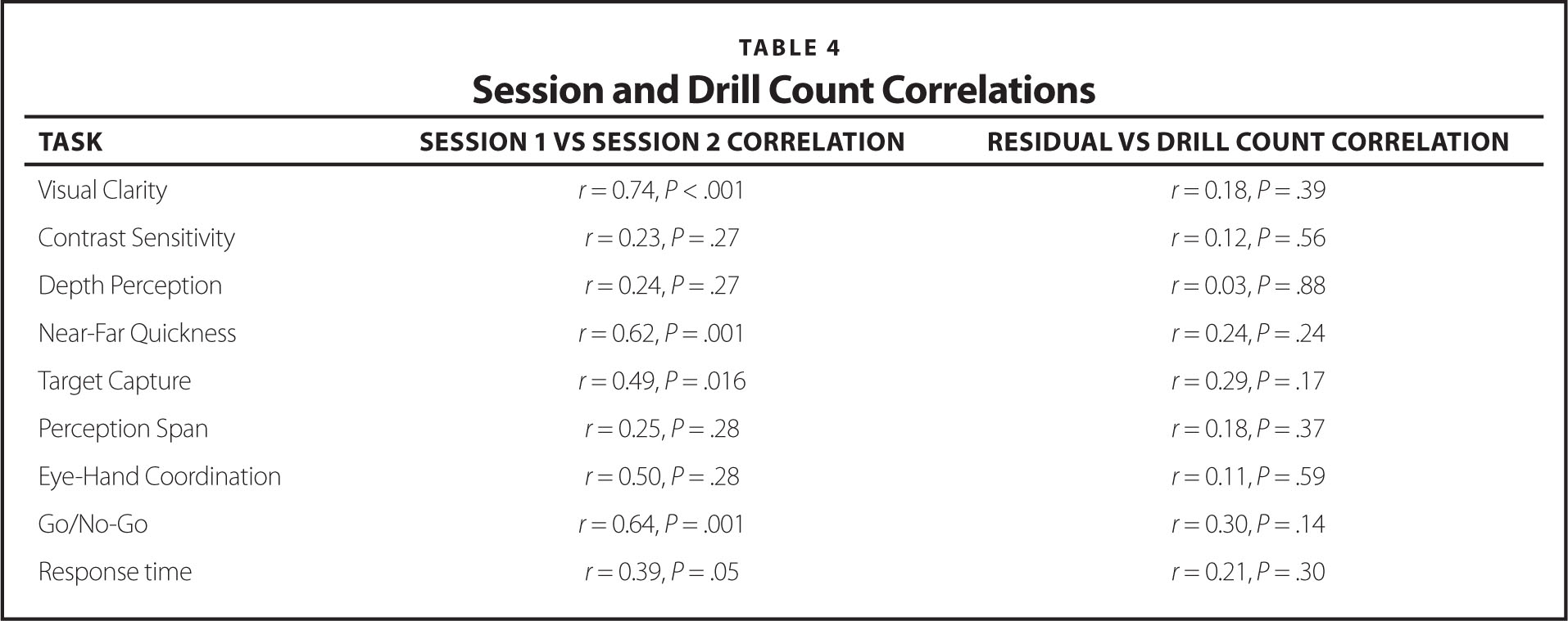 Session and Drill Count Correlations
