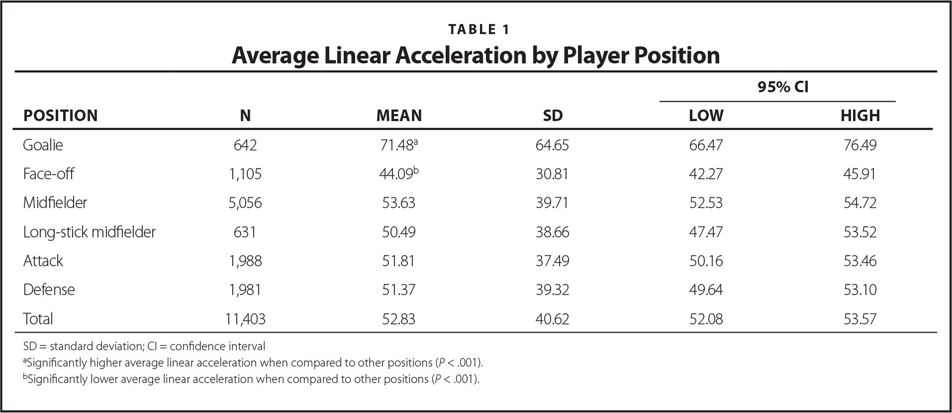 Average Linear Acceleration by Player Position