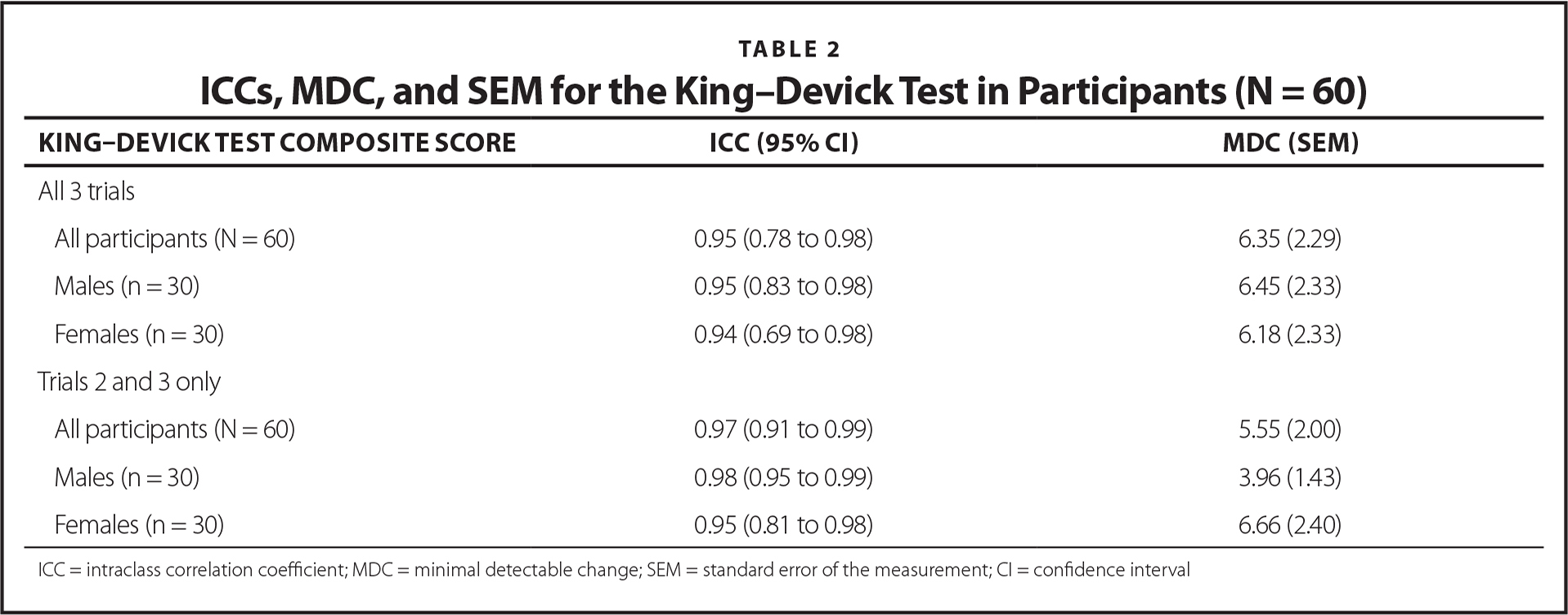 ICCs, MDC, and SEM for the King–Devick Test in Participants (N = 60)