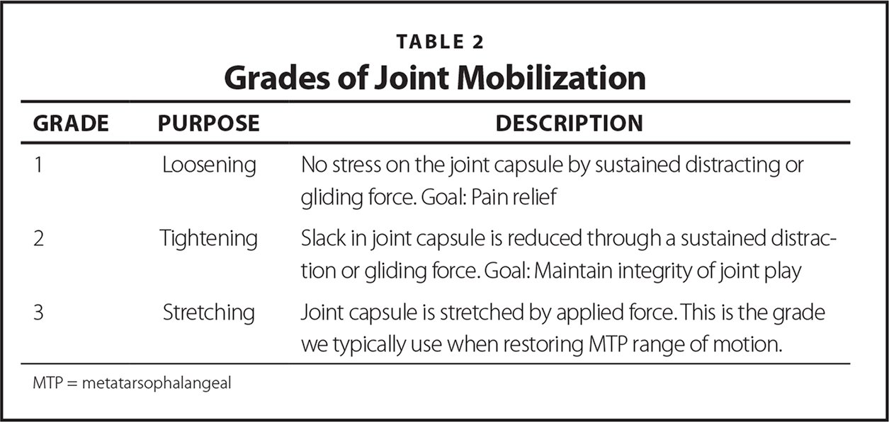 Grades of Joint Mobilization