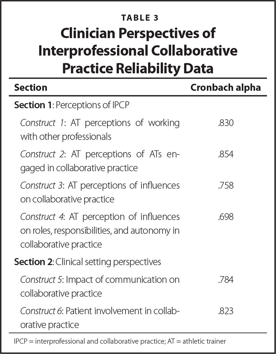 Clinician Perspectives of Interprofessional Collaborative Practice Reliability Data